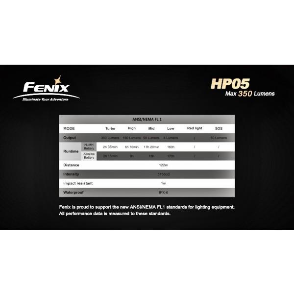 Lanterna LED frontala Fenix HP05 galbena