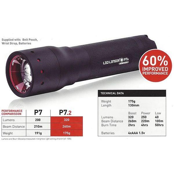 Lanternă LED Profesională LED Lenser P7.2