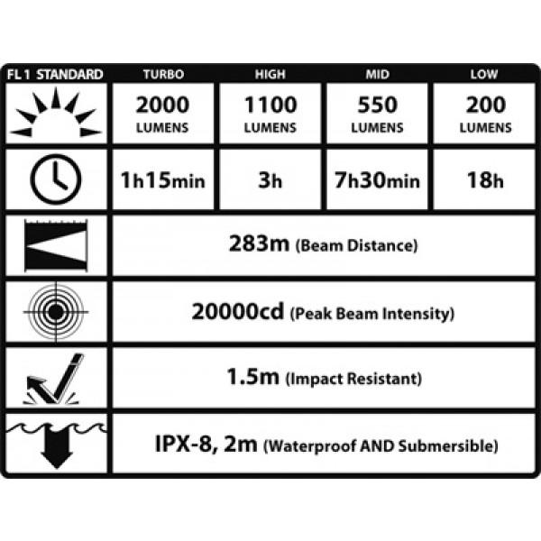 Lanterna LED profesionala Nitecore TM11