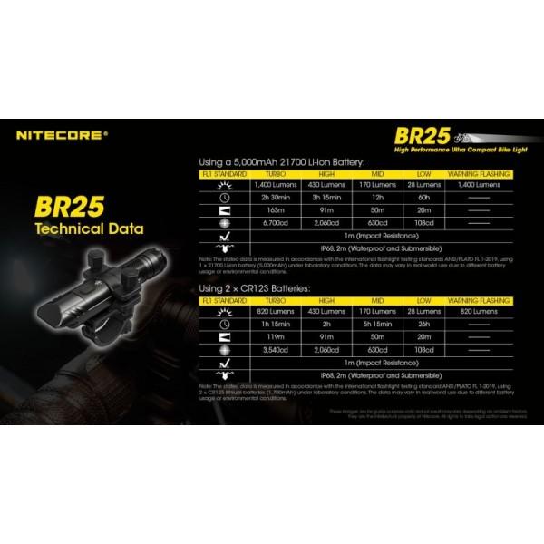 Nitecore BR25, Far Bicicleta, Reîncărcabilă USB-C, 1400 Lumeni, 163 Metri