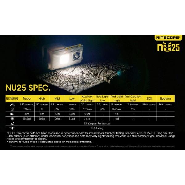 Nitecore NU25, Lanternă Frontală