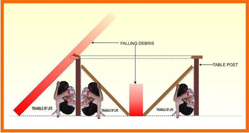 cum ne pregatim pentru cutremur 2013
