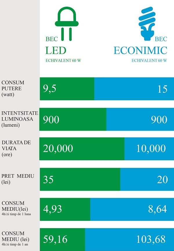 Becuri+LED+vs+becuri+economice_83407